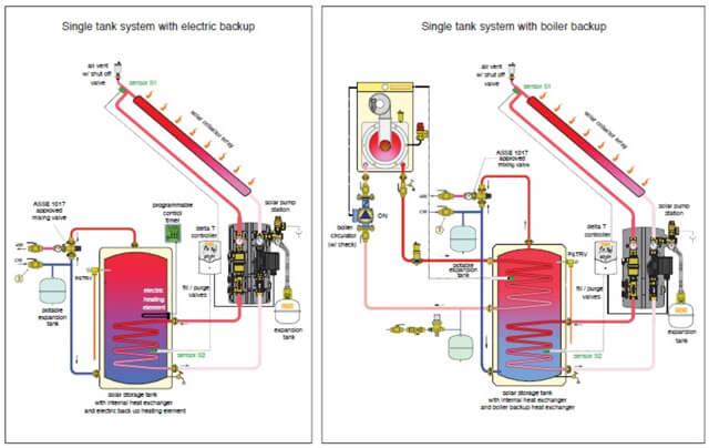 diagrams 1